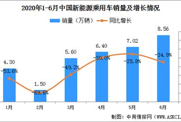 2020年6月新能源乘用车销量8.56万辆 同比下降34.9%(图)