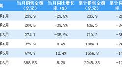 2020年6月保利地产销售简报:销售额同比增长8.%(附图表)
