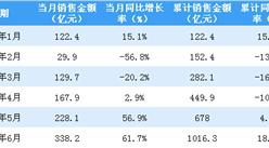 2020年6月金地集團銷售簡報:銷售額同比增長61.7%(附圖表)