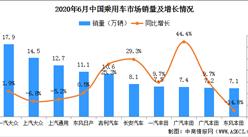 2020年6月乘用车企业销量排名:一汽大众第一 销量增长1.9%(附榜单)