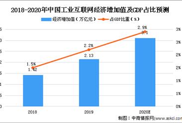 2020年中国工业互联网安全市场规模及发展趋势预测分析