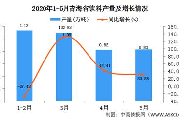 2020年1-5月青海饮料产量为3.56万吨  同比增长30.88%