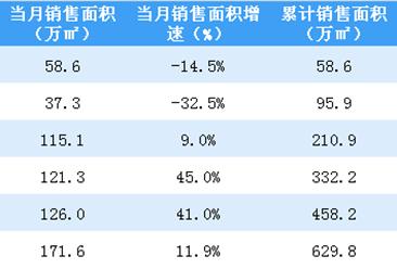 2020年6月世茂房产销售简报:销售额同比%(附图表)
