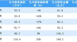 2020年6月富力地产销售简报:销售额同比增长37%(附图表)