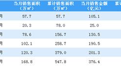 2020年6月中国金茂销售简报:销售额同比增长56.83%(附图表)