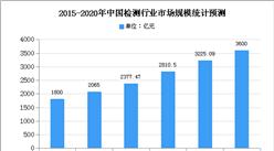 2020年中国检测行业市场规模及发展趋势预测分析