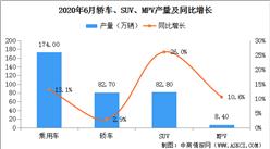 2020年6月中国乘用车产量174万辆 环同比双双增长