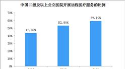 2019年59%二级及以上公立医院开展远程医疗服务 中国远程医疗行业发展前景分析(图)