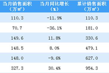 2020年6月中海地产销售简报:销售额同比同比增长32.3%(附图表)
