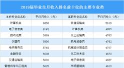 2020毕业生月收入排名前十位专业:除了计算机还有哪些专业最有钱途(图)