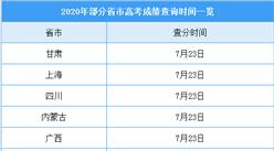2020年全国各省市高考成绩查询时间一览:主要集中在7月23-26日