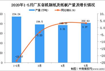 2020年1-5月广东省机制纸及纸板产量同比下降4.73%