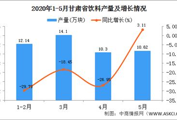 2020年1-5月甘肃省饮料产量为47.22万吨  同比增长3.11%
