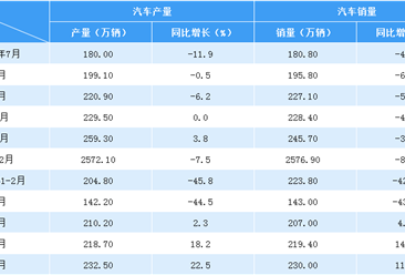 2020年上半年汽车市场产销分析:销量1025.7万辆 同比下滑16.9%(附图表)