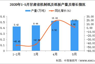 2020年1-5月甘肃省机制纸及纸板产量为1.91万吨  同比下降14.73万吨