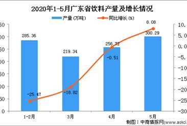 2020年5月广东省饮料产量及增长情况分析