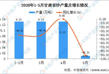 2020年1-5月甘肃省纱产量为0.39万吨  同比增长5.41%