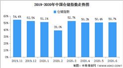 2020年6月中国仓储指数解读及后市预测分析(附图表)