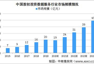 2020年中国股权投资数据服务行业市场规模预测分析
