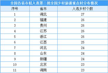 第二批全国乡村旅游重点村公示名单出炉:共680个乡村入选(附名单)