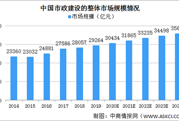 2020年中国市政建设市场规模将超30000亿 机遇与挑战并存(图)