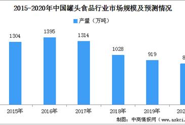 2020年中国罐头食品行业产量现状及市场布局分析:罐头食品产业区域化格局日益明显