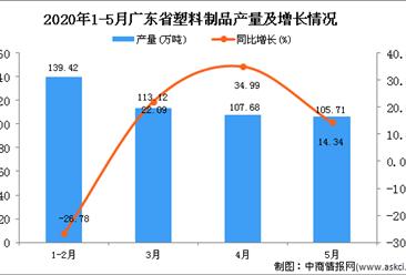 2020年1-5月广东省塑料制品产量同比增长2.34%