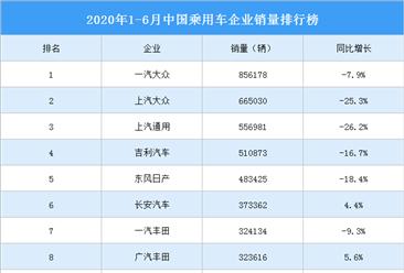 2020年1-6月中国乘用车企业销量排行榜