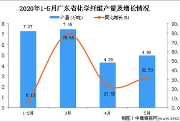 2020年1-5月广东省化学纤维产量为25.24万吨 同比增长43.74%