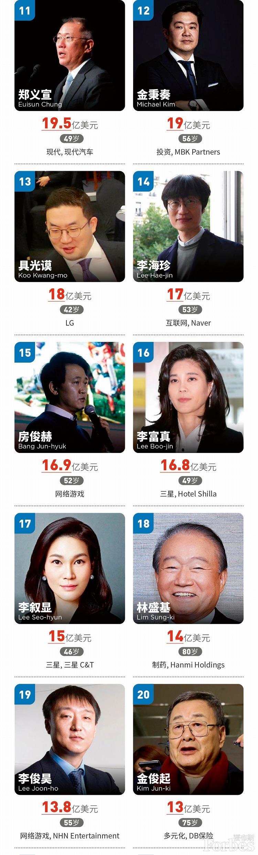 福布斯发布2020年韩国富豪榜:三星电子会长李健熙位居榜首(附排名)