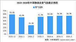电商消费活跃 2020年6月中国物流业景气指数54.9%(图)