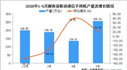 2020年1-5月湖南省手机产量为857.32万台 同比下降22.91%