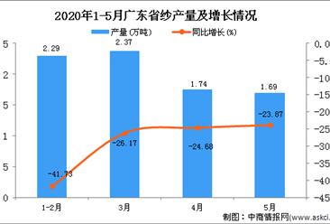 2020年1-5月广东省纱产量为8.14万吨 同比下降32%