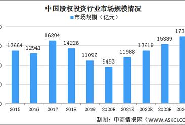 中国股权投资服务平台行业未来发展趋势分析:市场竞争加剧 线上及线下渠道结合(图)