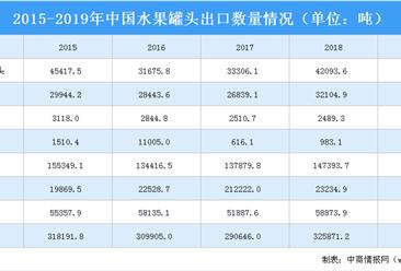 2020年中国水果罐头行业出口现状分析:柑橘罐头占出口市场半壁江山(图)