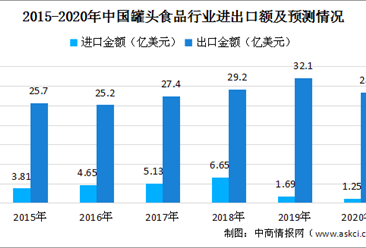 2020年罐頭食品行業進出口現狀及預測分析:受疫情影響進出口量額或齊降(圖)