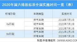 2020年中国汽车及发动机排放标准实施时间表