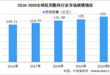 2020年全球医用敷料行业市场规模预测:市场规模增长到133亿元