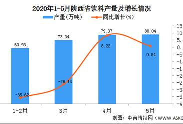 2020年1-5月陕西省饮料产量为295.71万吨 同比增长38.75%