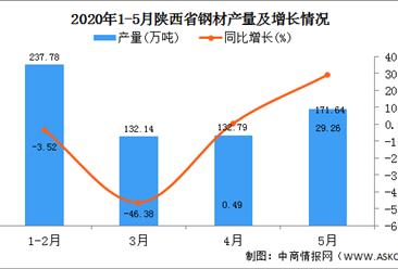 2020年1-5月陕西省钢材产量为671.80万吨 同比增长34.32%
