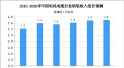2020年中国电线电缆行业存在问题及发展前景分析