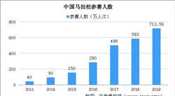 疫情下马拉松运动员长胖15斤 中国马拉松运动产业现状及发展趋势分析(图)