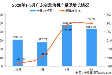 2020年1-5月广东省发动机产量为7959.47万千瓦 同比下降9.78%