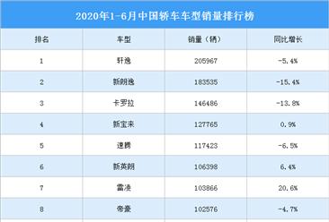 2020年1-6月中国轿车车型销量排行榜