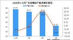 2020年1-5月广东省铜材产量为92.11万吨 同比下降4.2%