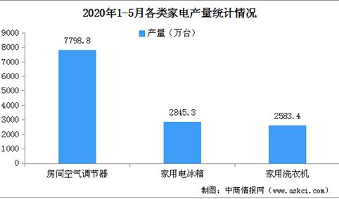 2020年1-5月家电行业运行情况分析及未来发展趋势预测(图)