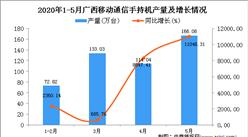 2020年5月广西手机产量及增长情况分析