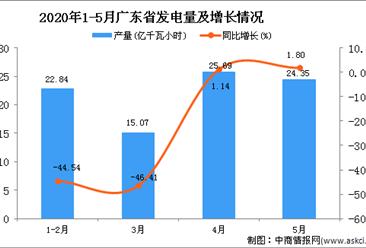 2020年1-5月广东省发电量为87.93亿千瓦小时 同比下降26.13%