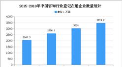 2020年中国咨询行业市场现状及发展趋势预测分析