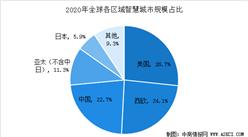 IDC:2020年中国智慧城市支出规模将达259亿美元  仅次于美国(图)